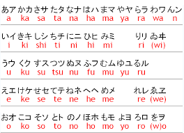 Full Japanese Alphabet Chart File Chart Of Kana Png Wikipedia