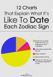 Food Dating Chart 12 Charts That Explain What Its Like To Date Each Zodiac