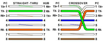 color code of ethernet cables tibs on how to assemble the cables Ethernet Cable Color Code Diagram most commonly used ethernet cables are the straight through cables ethernet cable - color coding diagram pdf