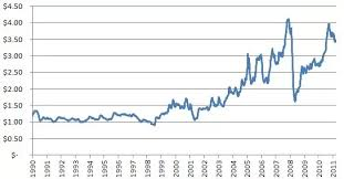 Gas Prices Chart From 2000 To 2012 What Is The Highest Price Gas That Has Ever Been In The
