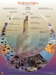 Resources Chronologically