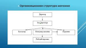 Отчет по производственной практике в ООО Евросеть Ритейл  3