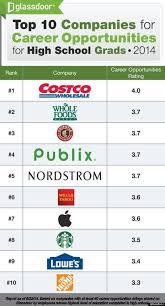 Costco Careers Costco Tops List Of Best Companies For High School Grads Huffpost