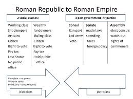 Roman Republic Vs Us Government Venn Diagram General