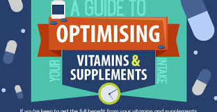 Vitamin Consumption Chart The Best Times To Take Vitamins And Supplements New Hope
