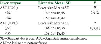Ultrasound Measurement Of Liver Longitudinal Length In A