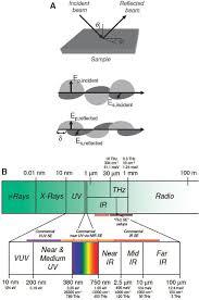 Spectroscopic Ellipsometry For Active Nano And Meta