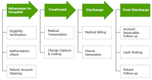 Revenue Cycle Management Flow Chart Health Information Flowchart Revenue Cycle Management