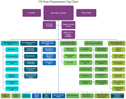State Department Org Chart Highlights Key Divisions Org