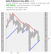 Introduction To Stock Charts