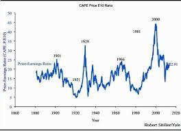 Stock Market Crash Could Be Days Away Says Robert Schiller
