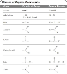 functional groups chart hydrocarbon derivatives carbon and organic chemistry review of