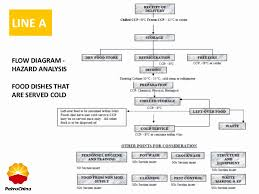 Catering Process Flow Chart 59 Particular Catering Process Flow Chart