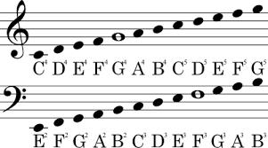 Treble Clef To Alto Clef Chart Treble And Bass Clef Notes Chart Bedowntowndaytona Com