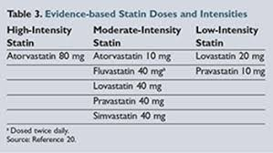 An Overview Of Generic Statins Their Evidence And Costs