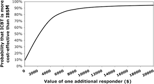 cost effectiveness of internet based cognitive behaviour therapy figure