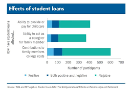 Daycare Organizational Chart 21 Of Student Loan Borrowers Struggle To Pay Off Debts And