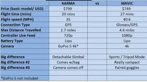 Gopro Karma Vs Dji Mavic Comparison Chart