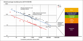 solar cell cost. Contemporary Solar Solar Learning Curves With Cell Cost Y