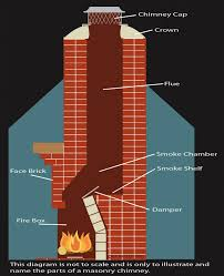 while technically your chimney will operate fine without a chimney cap a properly installed cap will prevent water from running into your fireplace and