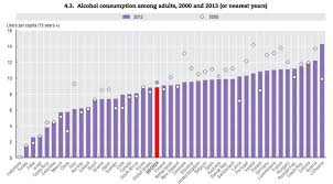 Alcohol Chart Which Countries Drink The Most Alcohol World Economic Forum