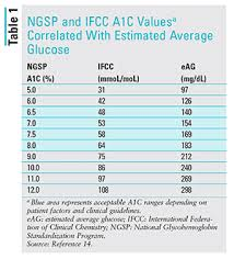 A1c 5 7 Average Blood Sugar Chart Applying Recent A1c Recommendations In Clinical Practice