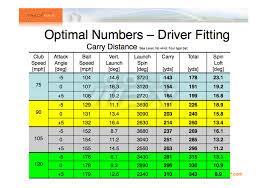 Smash Factor Chart Club Distances Page 3 Perfect Golf Perfect Parallel