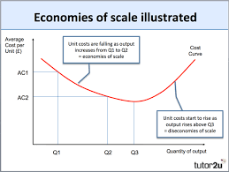 Types Of Economic Systems Chart Economies Of Scale Business Tutor2u