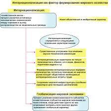Реферат Глобализация как общемировой процесс com  Рисунок 1 Интернационализация как фактор формирования мирового хозяйства