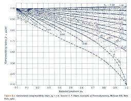 Compressibility Chart For Co2 Solved Since Critical Pressure Of Co2 Is 73 9 Bar 7 39 M