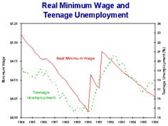 wage and teen unemployment minimum wage and teen unemployment