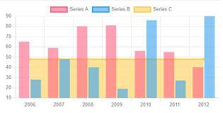Ng2 Charts Stacked Bar How Can I Get Multiple Charts Bar And Line With Ng2 Charts