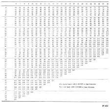 Duct Sizing Chart Cfm Rectangular Duct Sizes Bostami Co