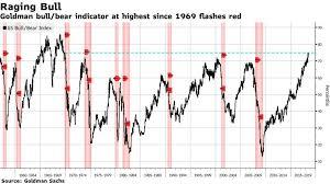 Goldman Bear Market Risk Indicator At Highest Since 1969