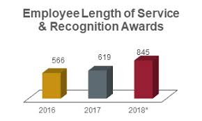 Spirit Awards Chart 2017 Hrs Year In Review 2018 Human Resource Services