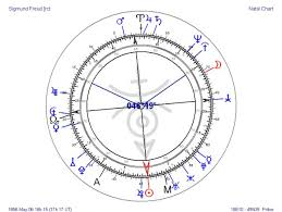 Sigmund Freud Chart