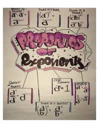 Exponents Anchor Chart Properties Of Exponents Anchor Chart