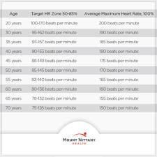 Knowing Your Target Heart Rate Will Help Maximize Your