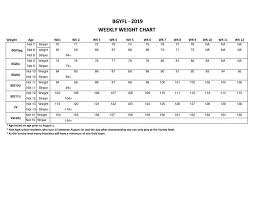Ayf Weight Chart 2019