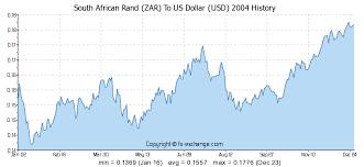 Exchange Rate Us Dollar Zar Rand