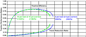 Performance Of Single Tire Goodyear 520 85r46 Dtr At Two