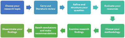 proquest database dissertation content