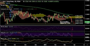 Fxwirepro Eur Chf Range Bound Ahead Of German Gfk Data