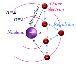 Electron Shielding Shielding Electrons And Slaters Rules Online Study