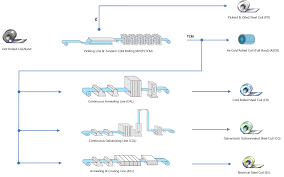 Steel Flow Chart China Steel And Nippon Steel Vietnam Joint Stock Company
