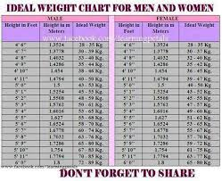 Health Chart For Men Health Chart Male Female Height To Weight Chart Weight