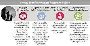 Employee Safty Qatar Steel Employee Safety
