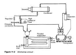 Comparison Between Refrigerants R717 Ammonia R744 Carbon