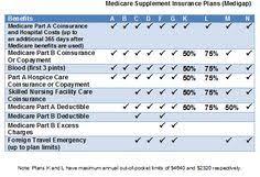 826 Best Medicare Medicaid Medigap Images In 2019 How