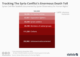 Chart Tracking Syria Conflicts Enormous Death Toll Statista